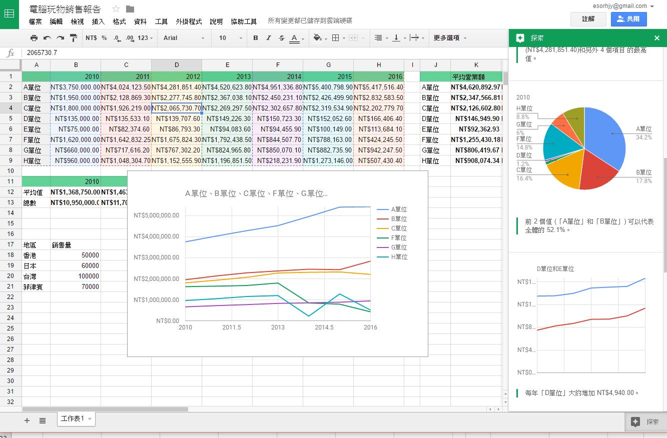 做報表一秒生出各種類統計圖表教學! Excel、Google 試算表通用