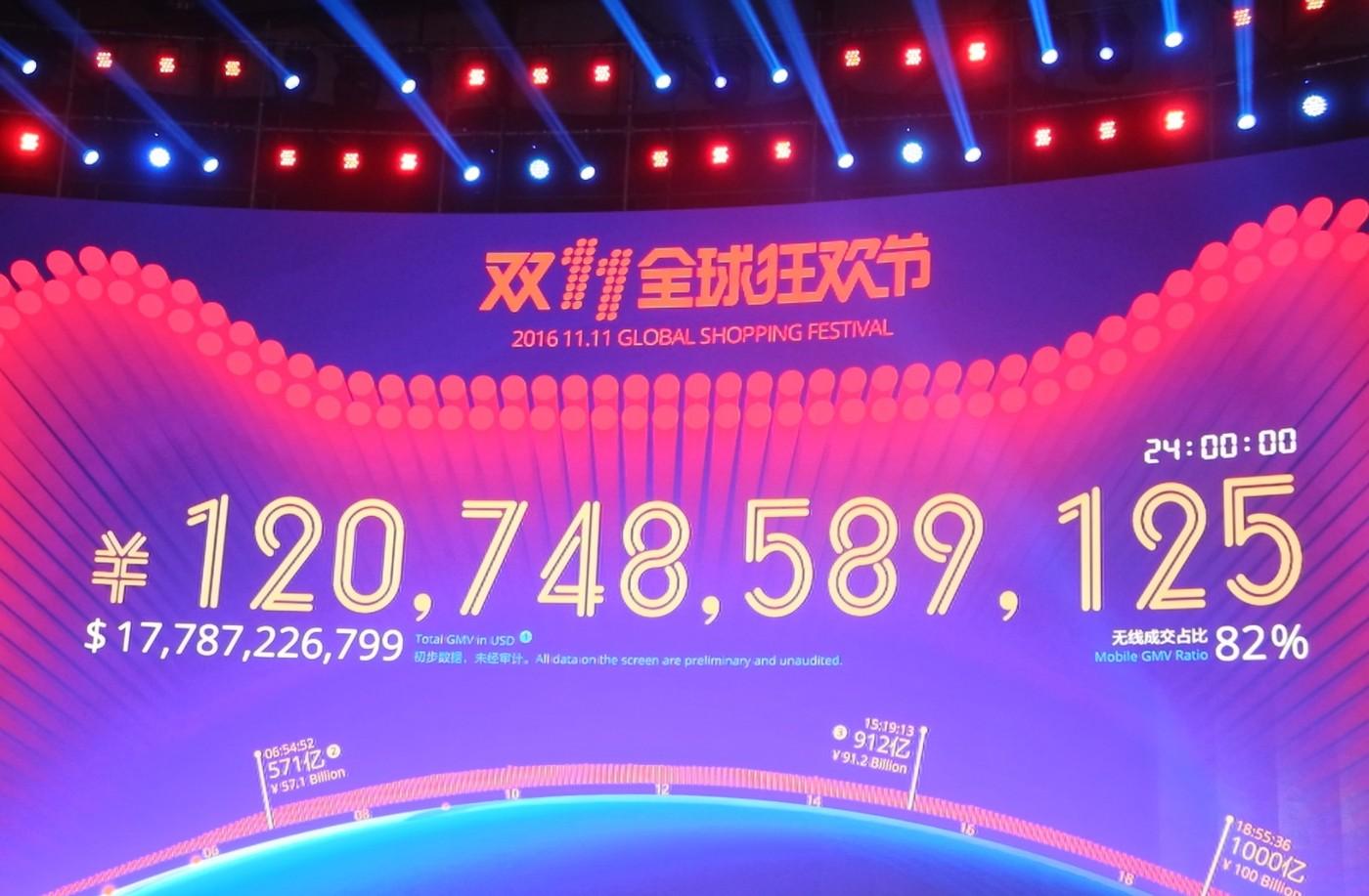 [深圳現場] 單日1,207億人民幣,馬雲:雙11未來要去歐美、去日本做!