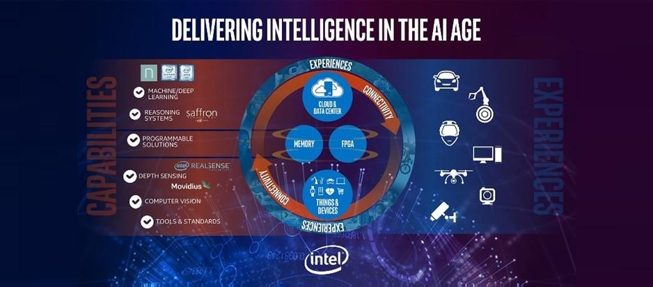 Intel 偕夥伴打造美好的人工智慧新生活