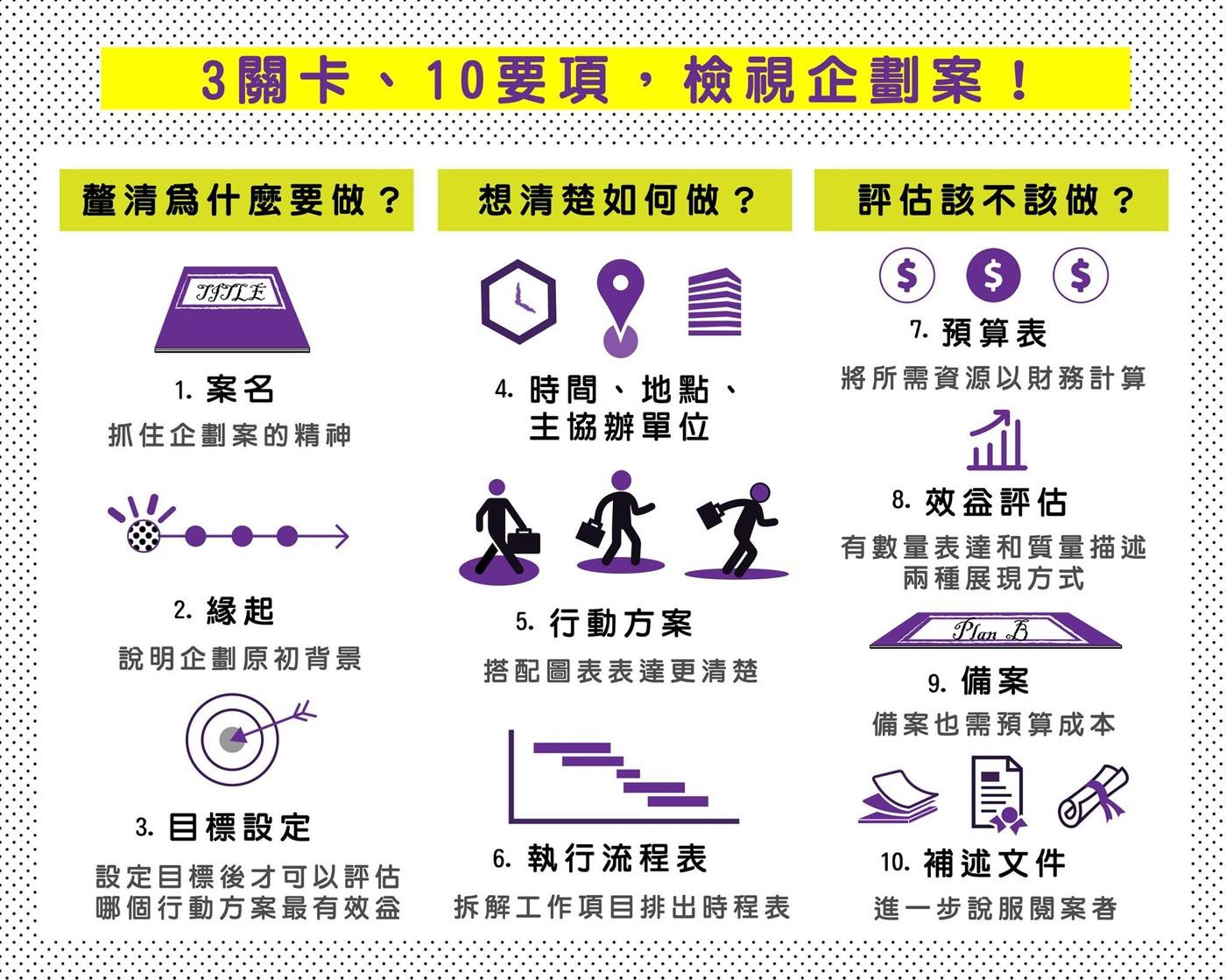 別只會用SWOT!提案企劃要有說服力,先想清楚這10件事 - 華安 - ceo.lin的博客