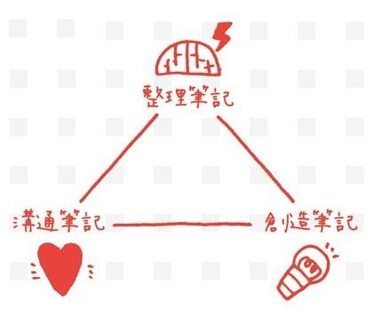 白三角筆記_1.jpg