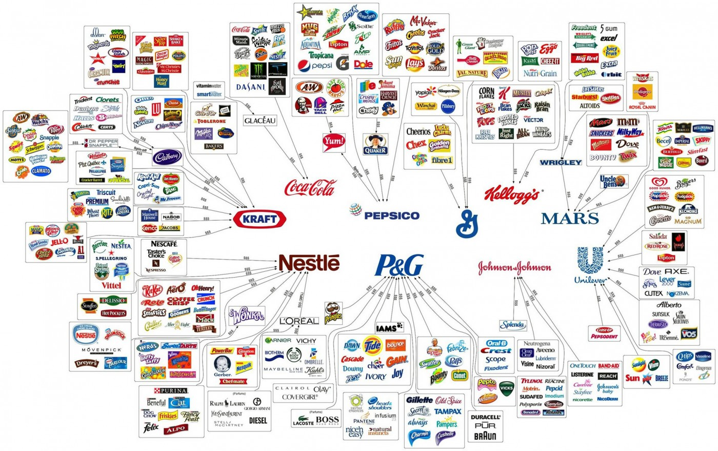 大品牌的危機!你幾乎沒聽過的品牌,怎麼就竄進市佔率前10名?