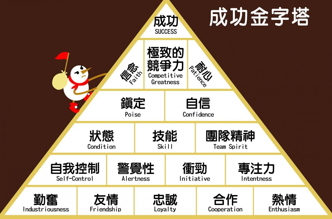 向籃球教練學領導:堅守「成功金字塔」15項特質,成功自然屬於你! | 經理人
