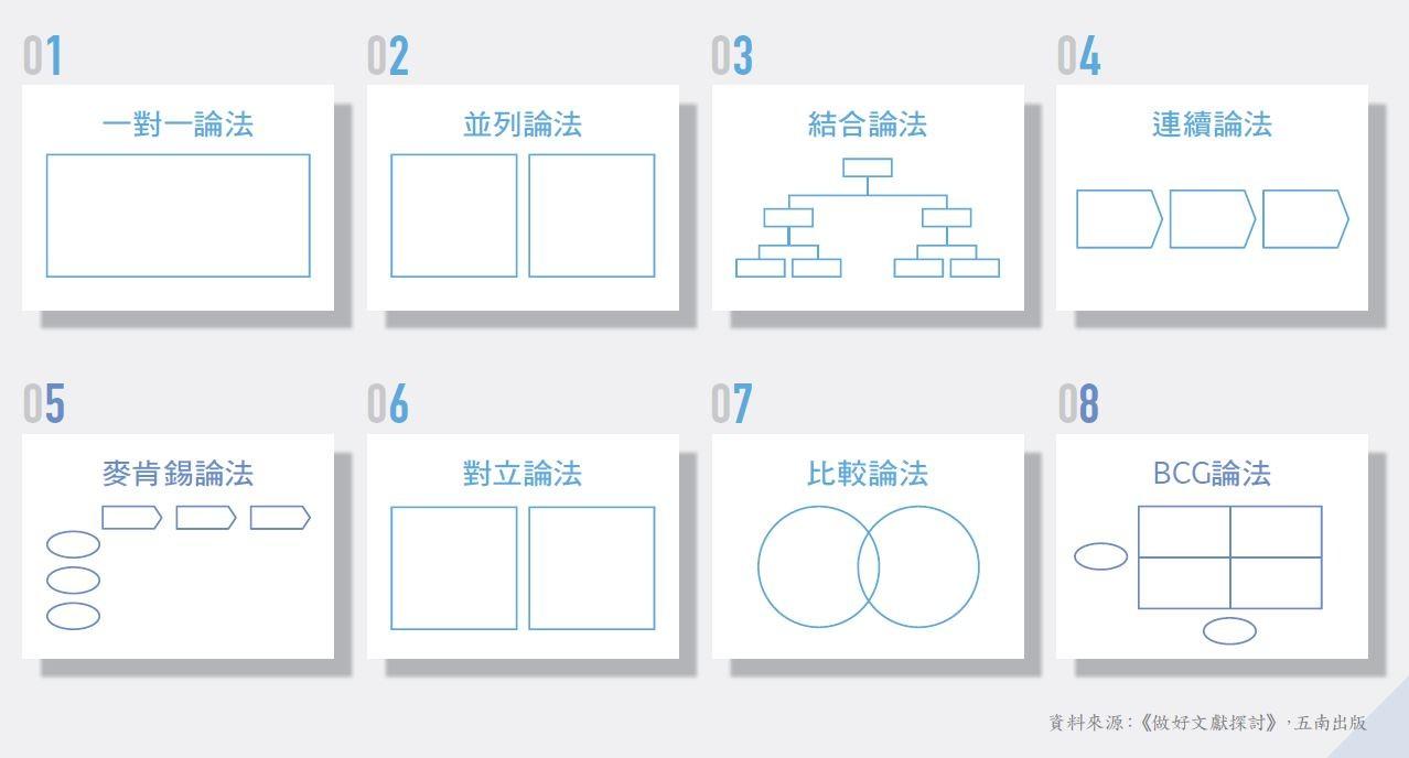 頂尖企業都在用的「無雜訊」簡報製作法!學會8種簡報版型,別人更容易認同你