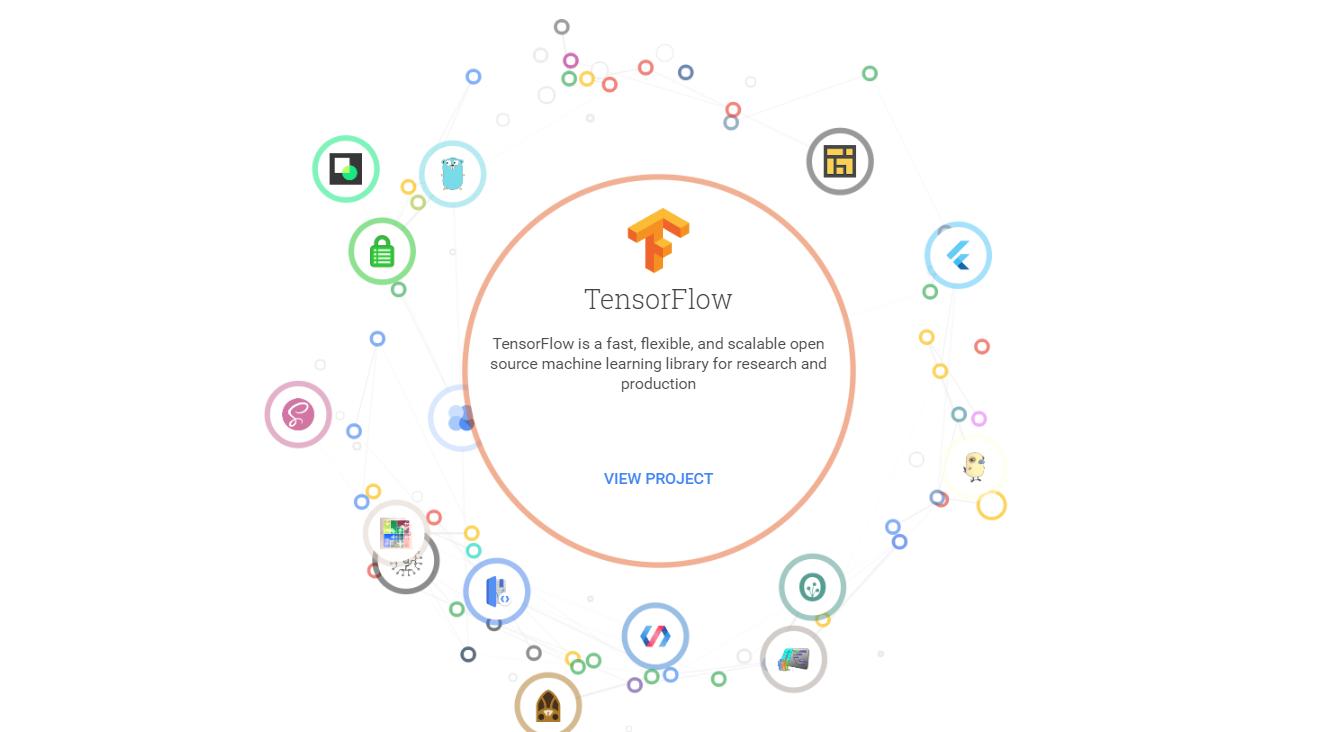 除了Go語言和TensorFlow,Google還開源哪些程式?他們做了一個網站告訴你
