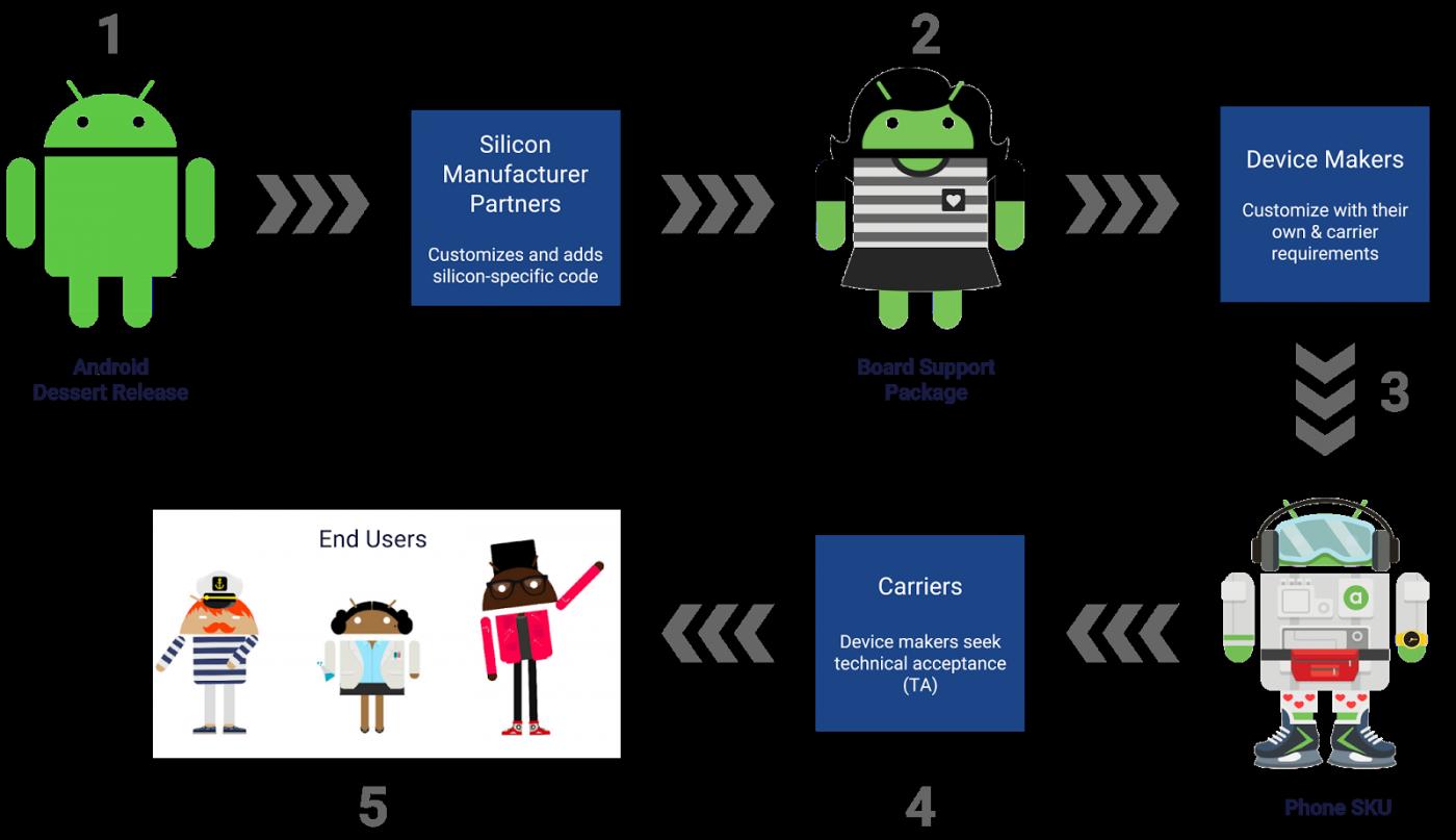 從Android O開始!Google將徹底改善Android碎片化現象