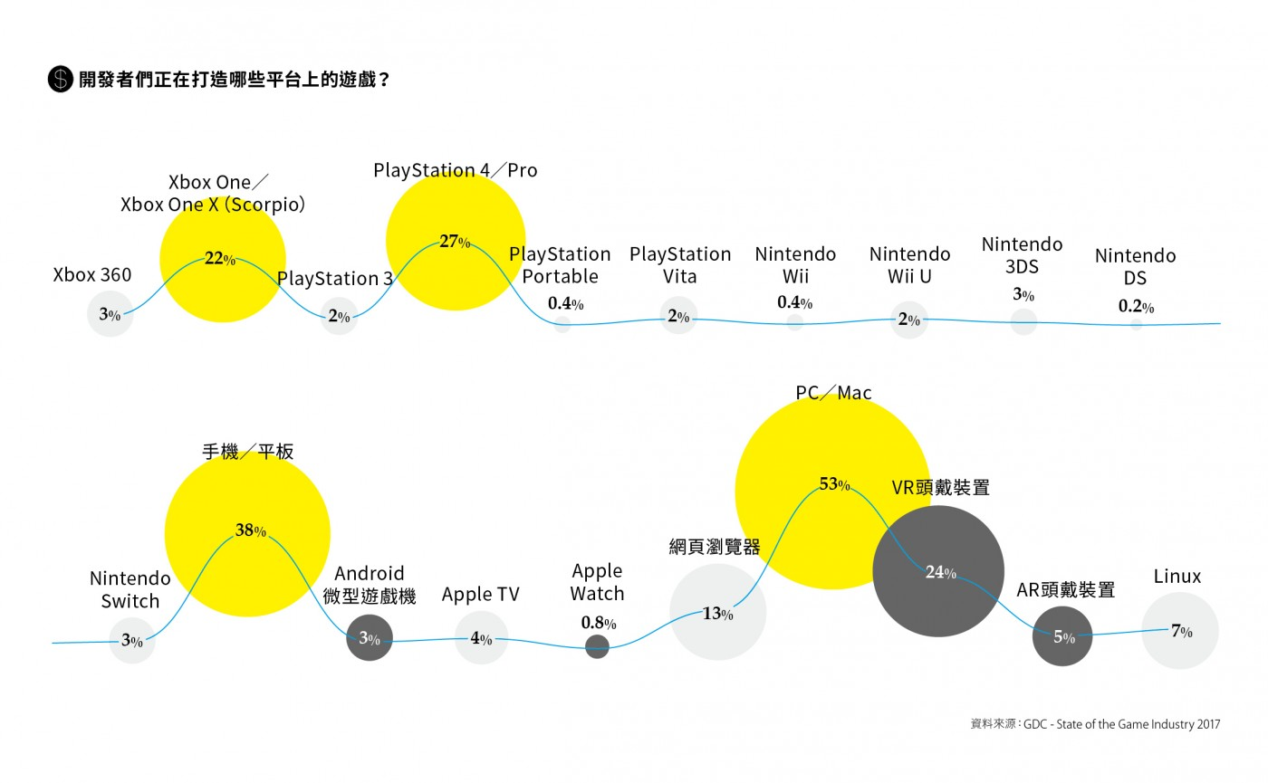 【圖解】走在人機互動的尖端——5張圖看遊戲開發者往哪裡靠?