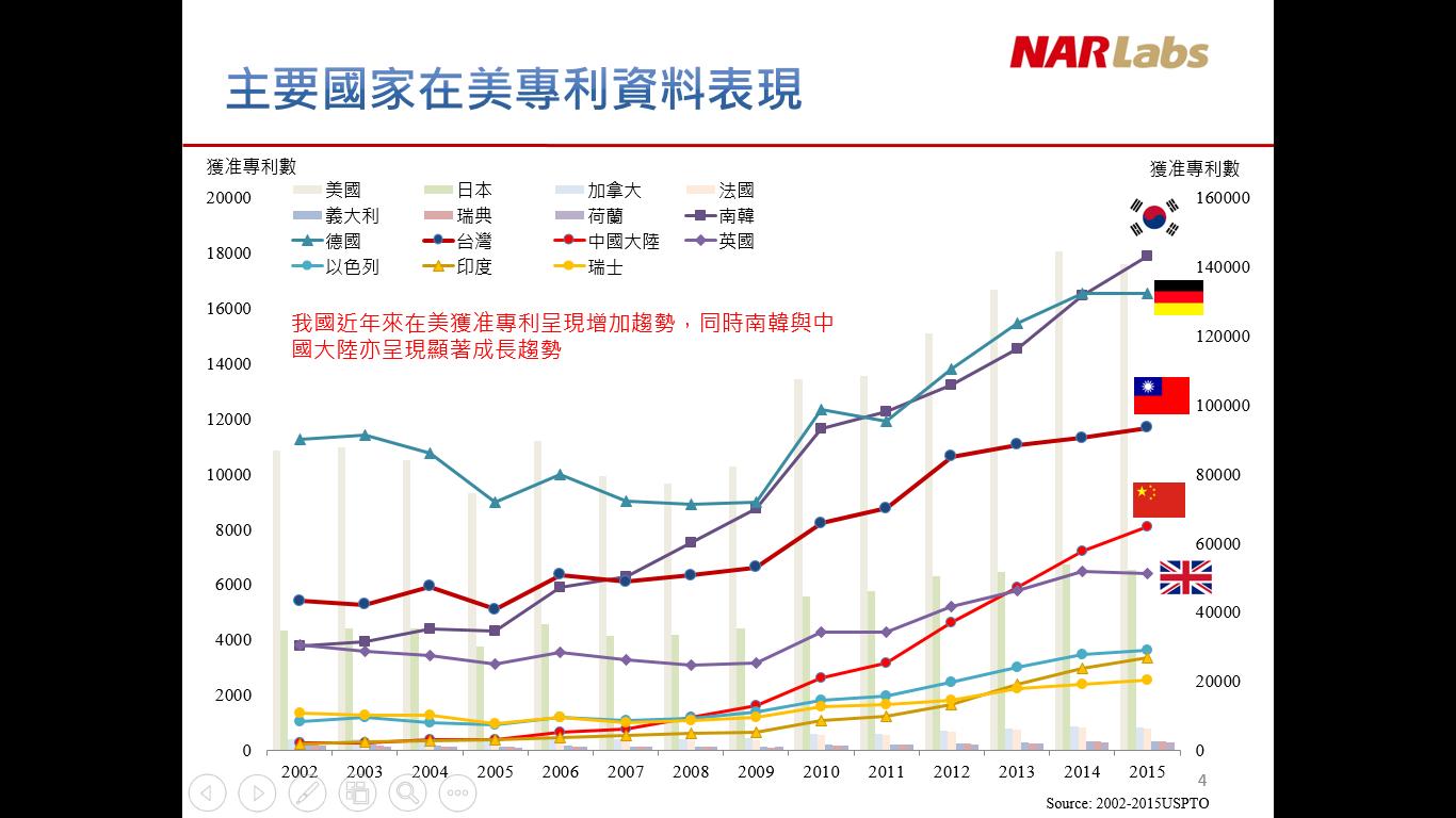 台灣在美專利數全球第五,國研院:維護率偏低,應減少不必要的申請