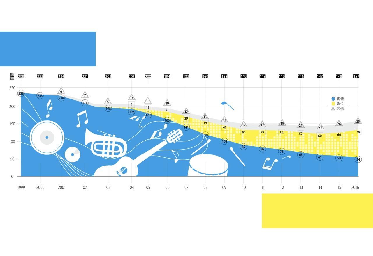 你付費聽歌嗎?5張圖看百億市場的串流音樂未來