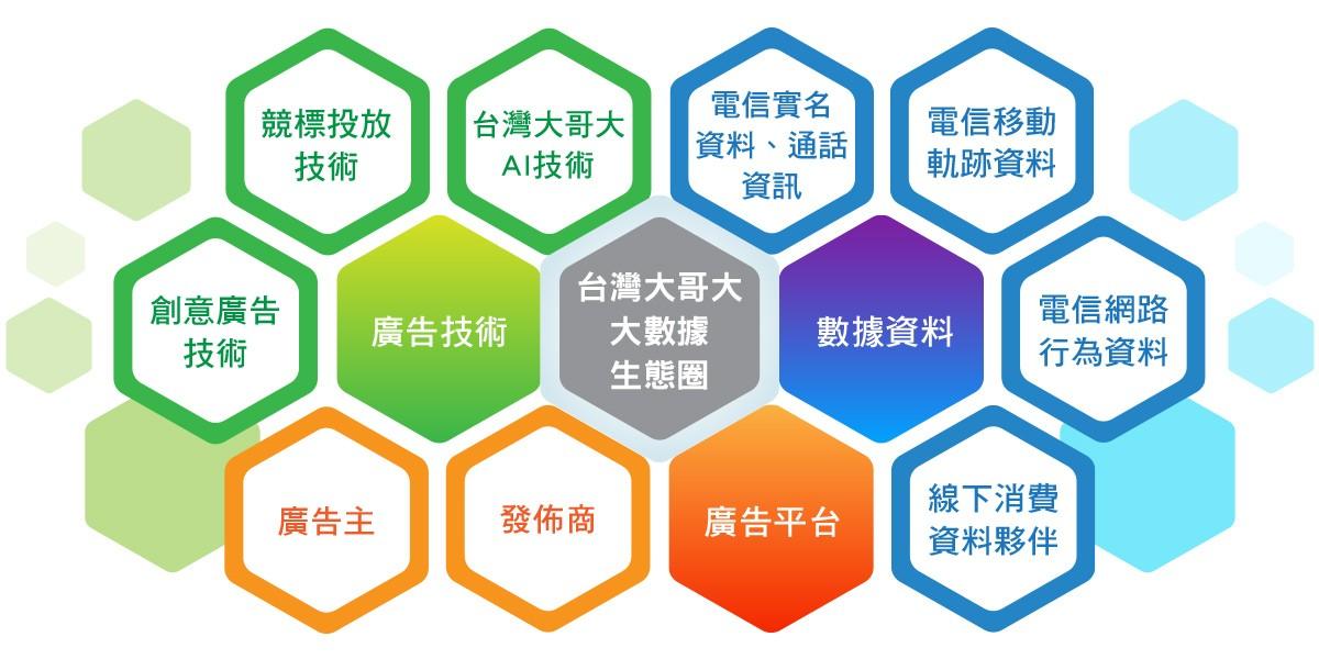 佈局行動廣告市場,台灣大哥大TA Media打造大數據生態圈