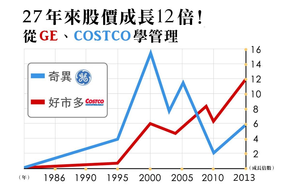 業界集體壓低工資,Costco卻堅持連3年調漲薪水!換來了什麼?