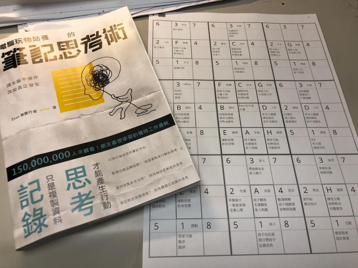 Mandalachart 幫你列印一張紙本曼陀羅九宮格年度計劃表格 | 經理人
