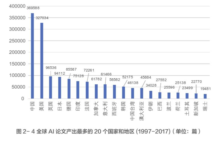 最新調研:中國AI論文、專利數量全球第一,但人才表現不夠突出