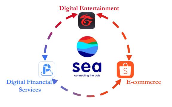 Sea財報解析(上):三大事業類別的表現