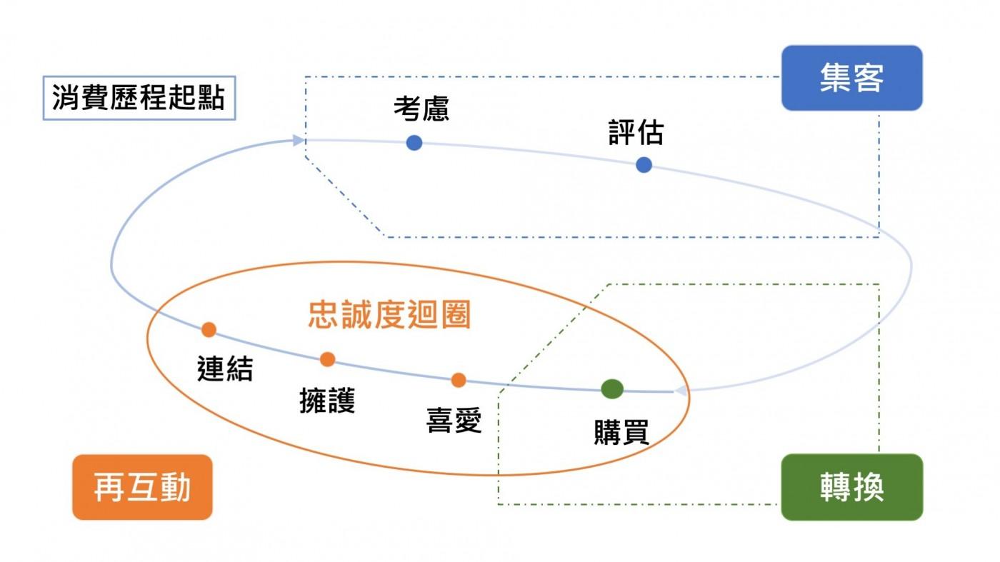 一張圖理解行動消費歷程,Criteo給台灣電商的2個行銷建議