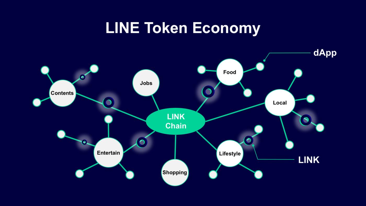 LINE公開代幣經濟發展時程,發表5個去中心化App