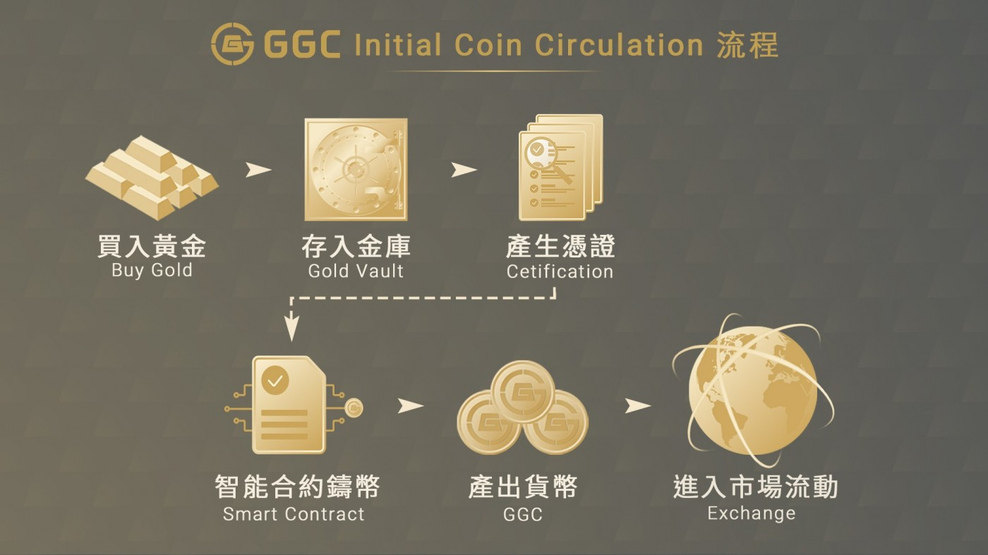 拯救市場信心危機,黃金穩定代幣GGC正式發行