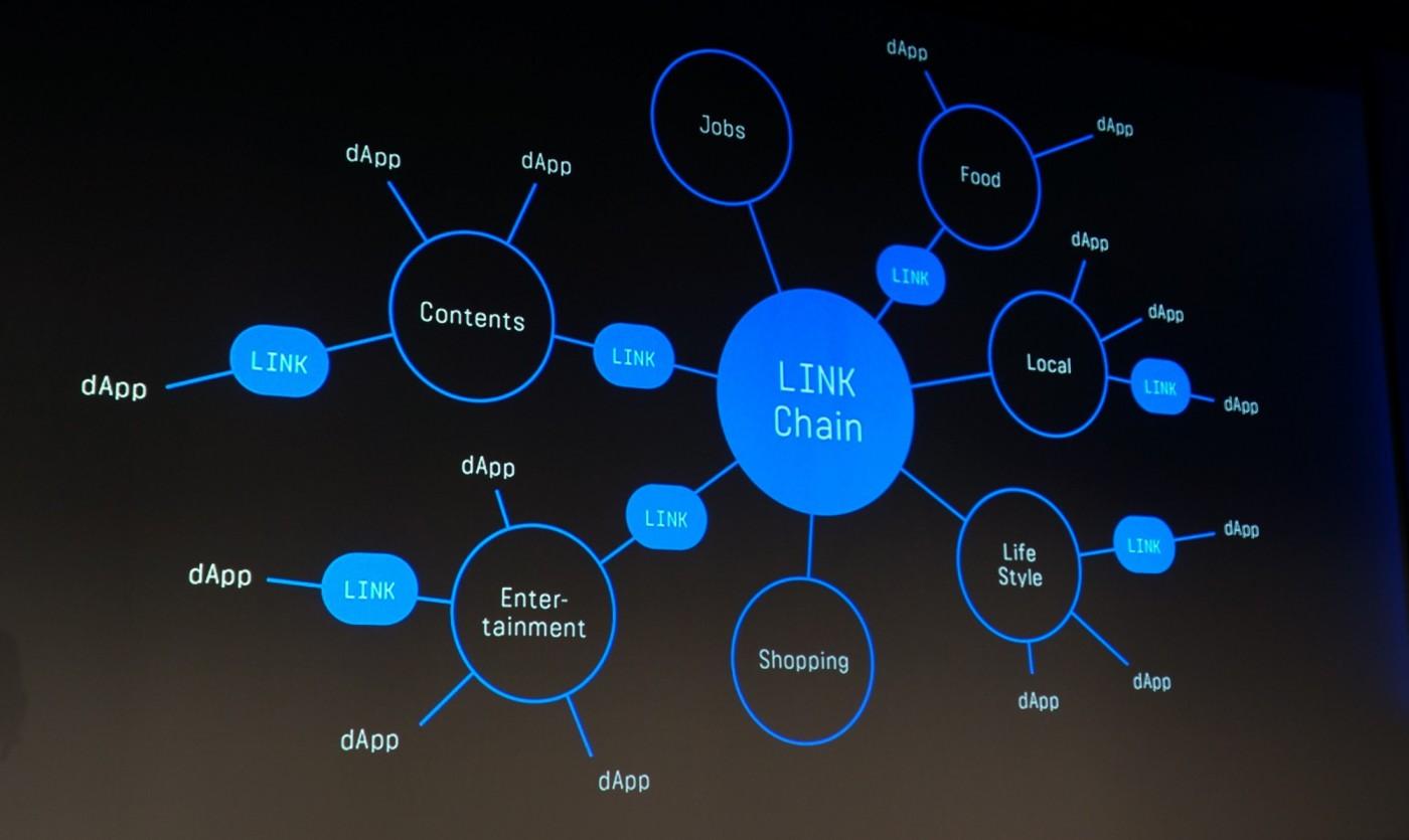用區塊鏈建立生態系,LINE揭露LINK幣將取代LINE Points