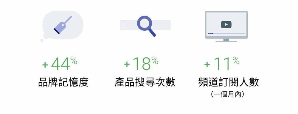 國際美妝品牌如何運用 Google 搜尋資料,成功創造新的商機?