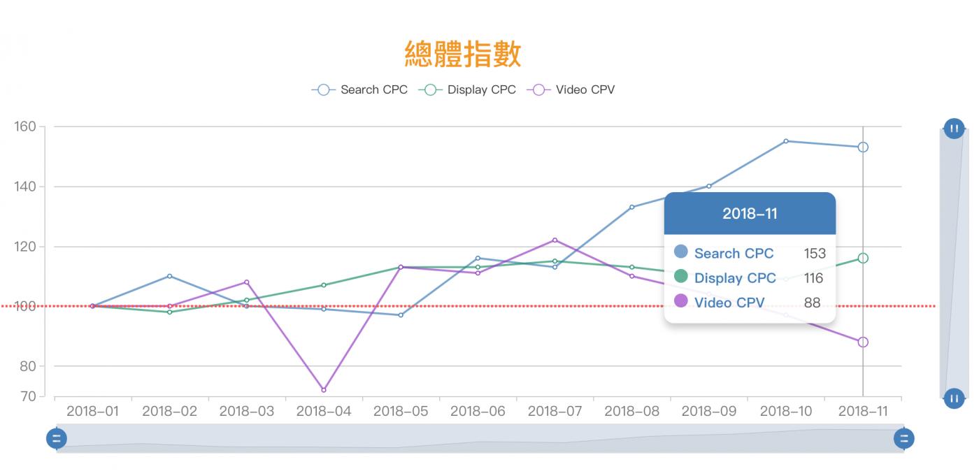 數位廣告人不必再摸黑前進!台灣老牌行銷公司拆解了Google價格的秘密