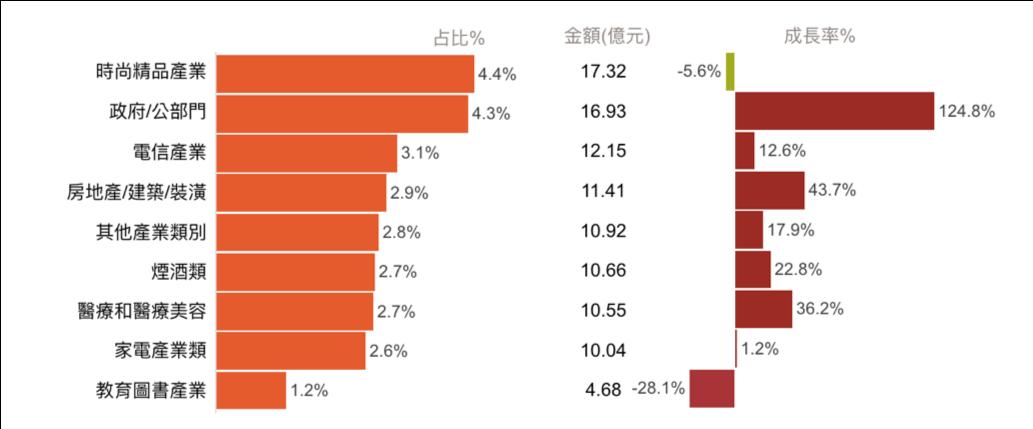 從3張圖表,看台灣數位廣告市場新趨勢