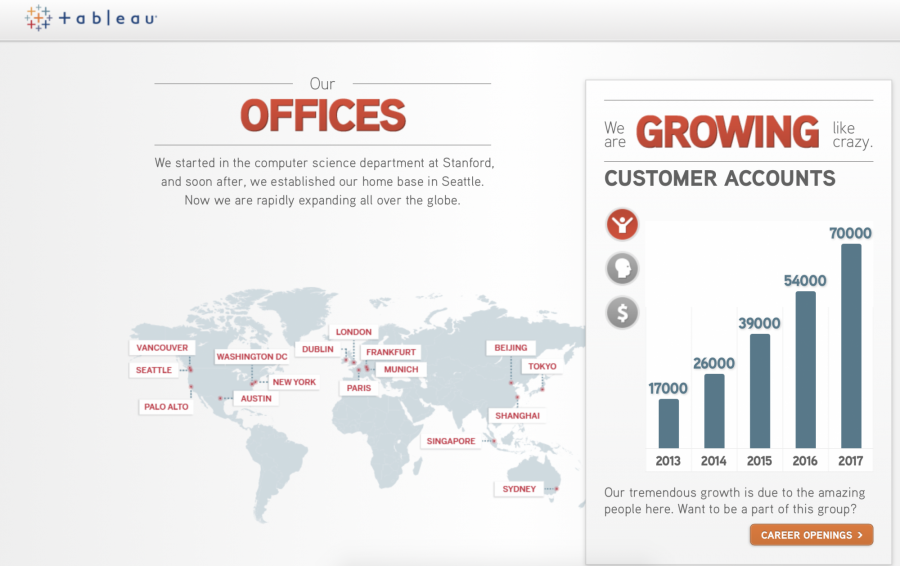 砸4,900亿!继Google之后,Salesforce大手笔买下数据分析公司Tableau