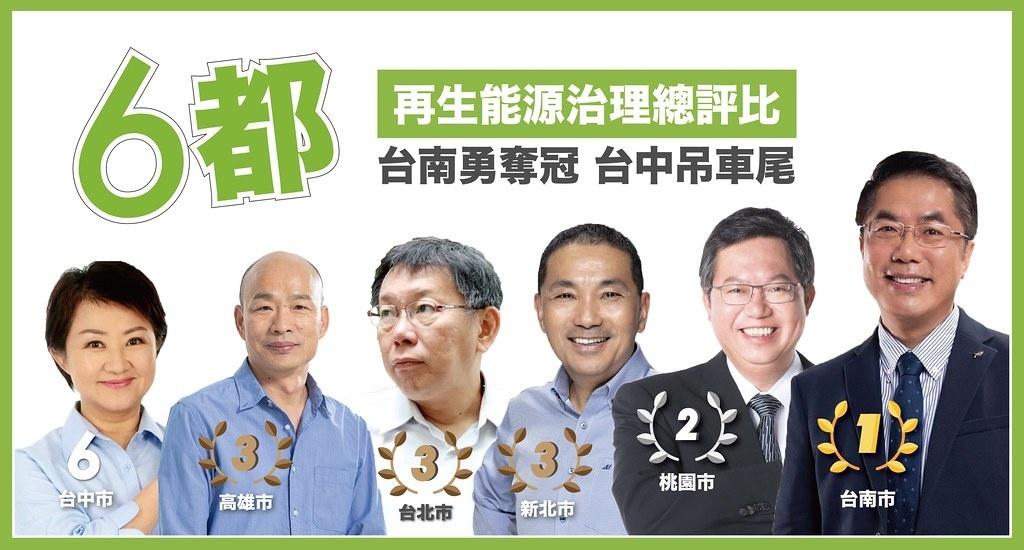 六都再生能源治理評比出爐!台北唯一用電負成長,台中表現墊底