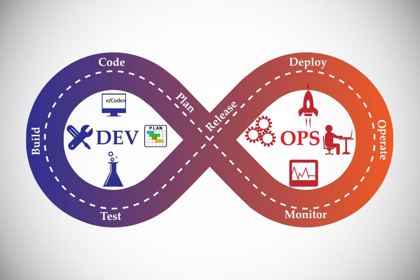 什麽是DevOps?(三)不刻意追求資源百分百使用率
