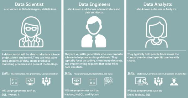 如何跟数据科学家合作?