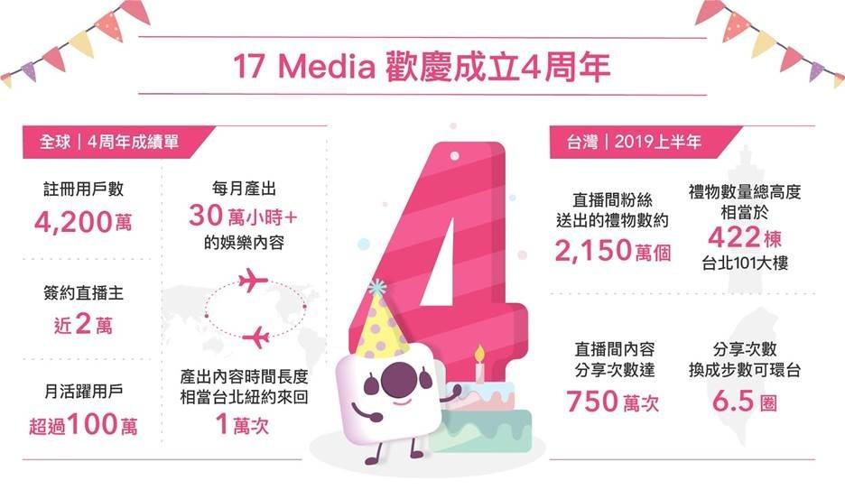 17直播四周年註冊創新高,台灣用戶上半年送出2150萬個禮物