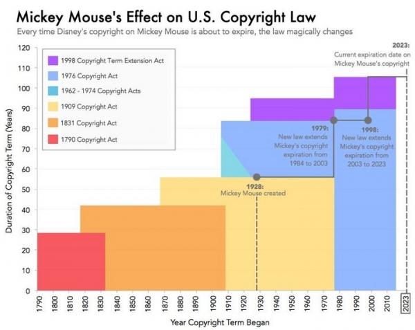 米奇的版权也会过期?迪士尼遇上的IP中年危机