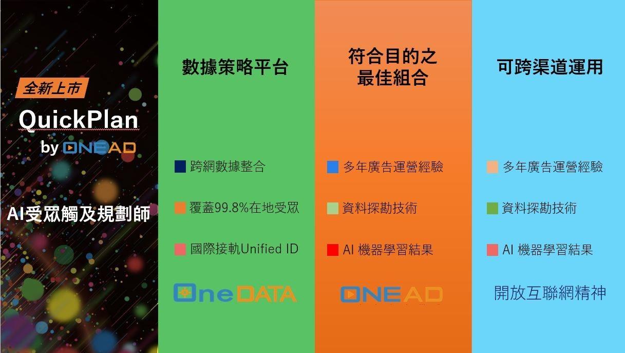 讓品牌自己成為行銷規劃大師,OneAD用AI科技解決數位行銷痛點