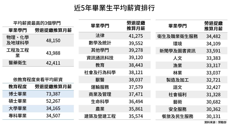 新鮮人平均薪資出爐!哪個產業對畢業生最大方?哪個科系最吃香?