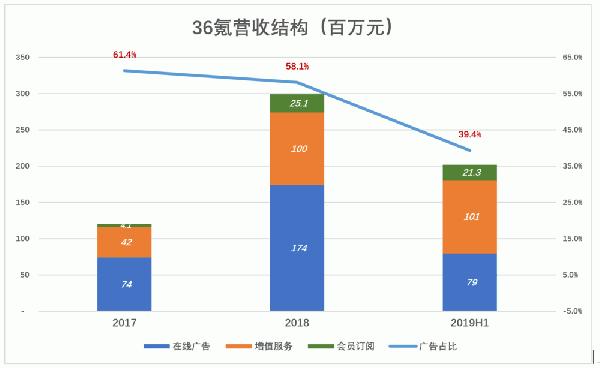 中国科技媒体赴美上市,旗下3大业务变现力解析