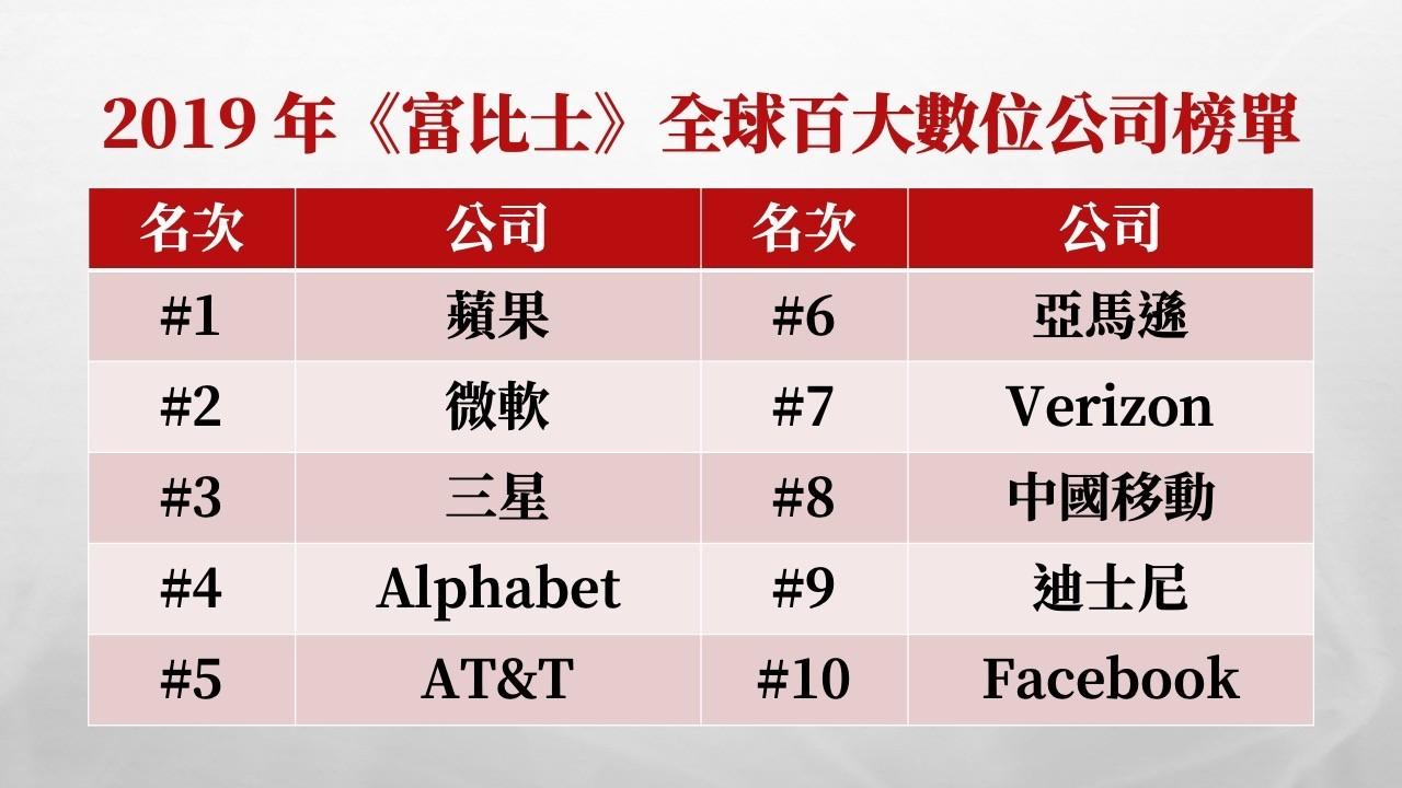全球百大數位公司榜單大洗牌!Netflix慘跌、台灣兩企業入榜