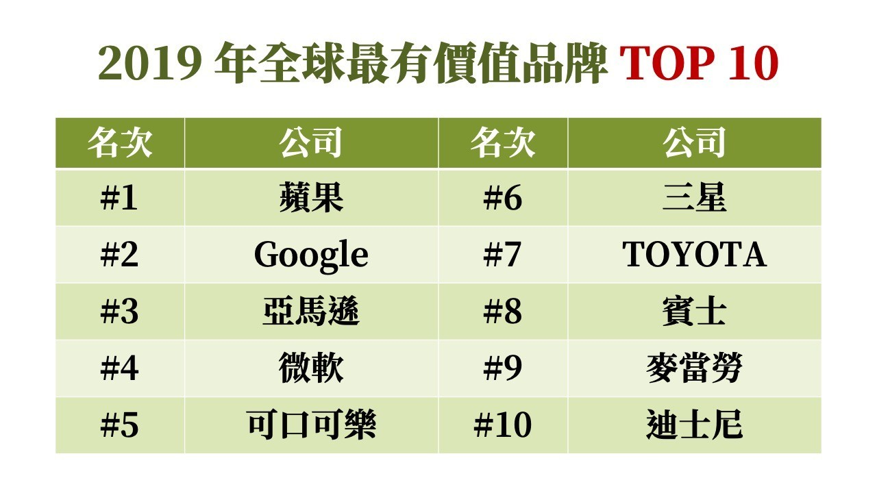 全球最有價值品牌榜單揭曉:迪士尼衝刺入榜,可口可樂、微軟成長青樹