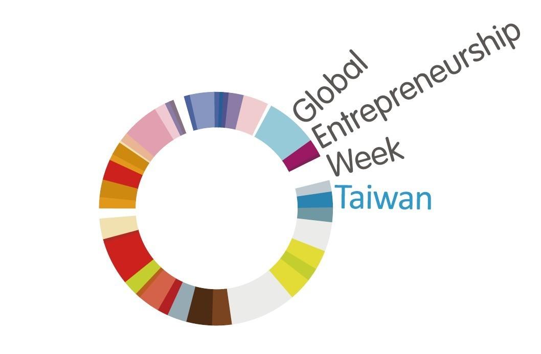 2019全球創業週系列活動,搶先讓你知道