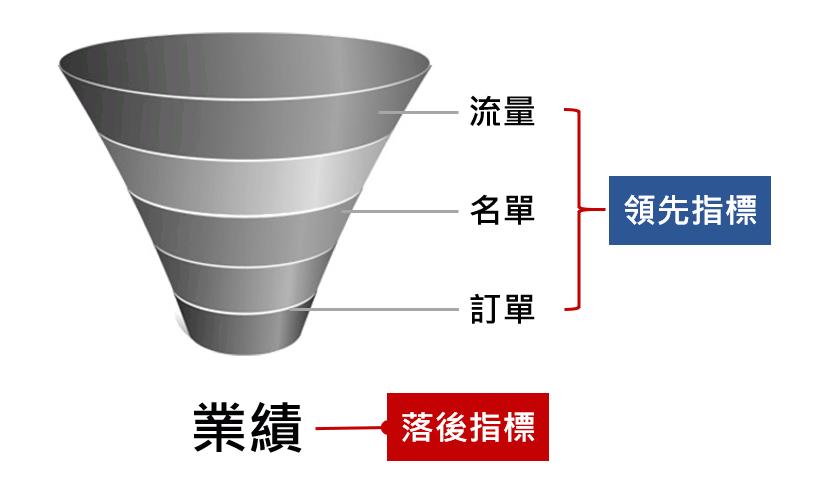 領先指標與落後指標_游舒帆.png