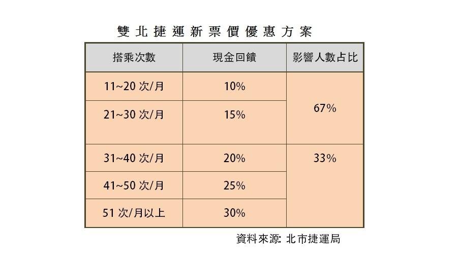 確定取消8折優惠!台北捷運票價新制看「忠誠度」,誰受惠?誰變貴?
