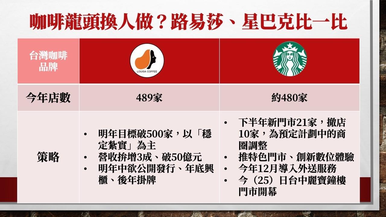 路易莎、星巴克黃金交叉!創立台灣本土品牌,他從「煮壞」一包咖啡豆開始