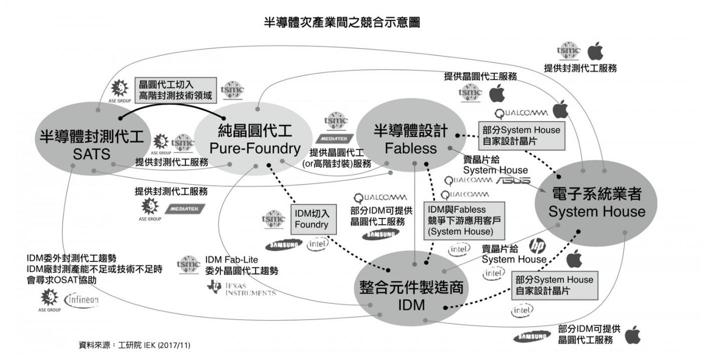 一顆新5G晶片的誕生會經過哪些步驟?白話文解析IC產業鏈全貌
