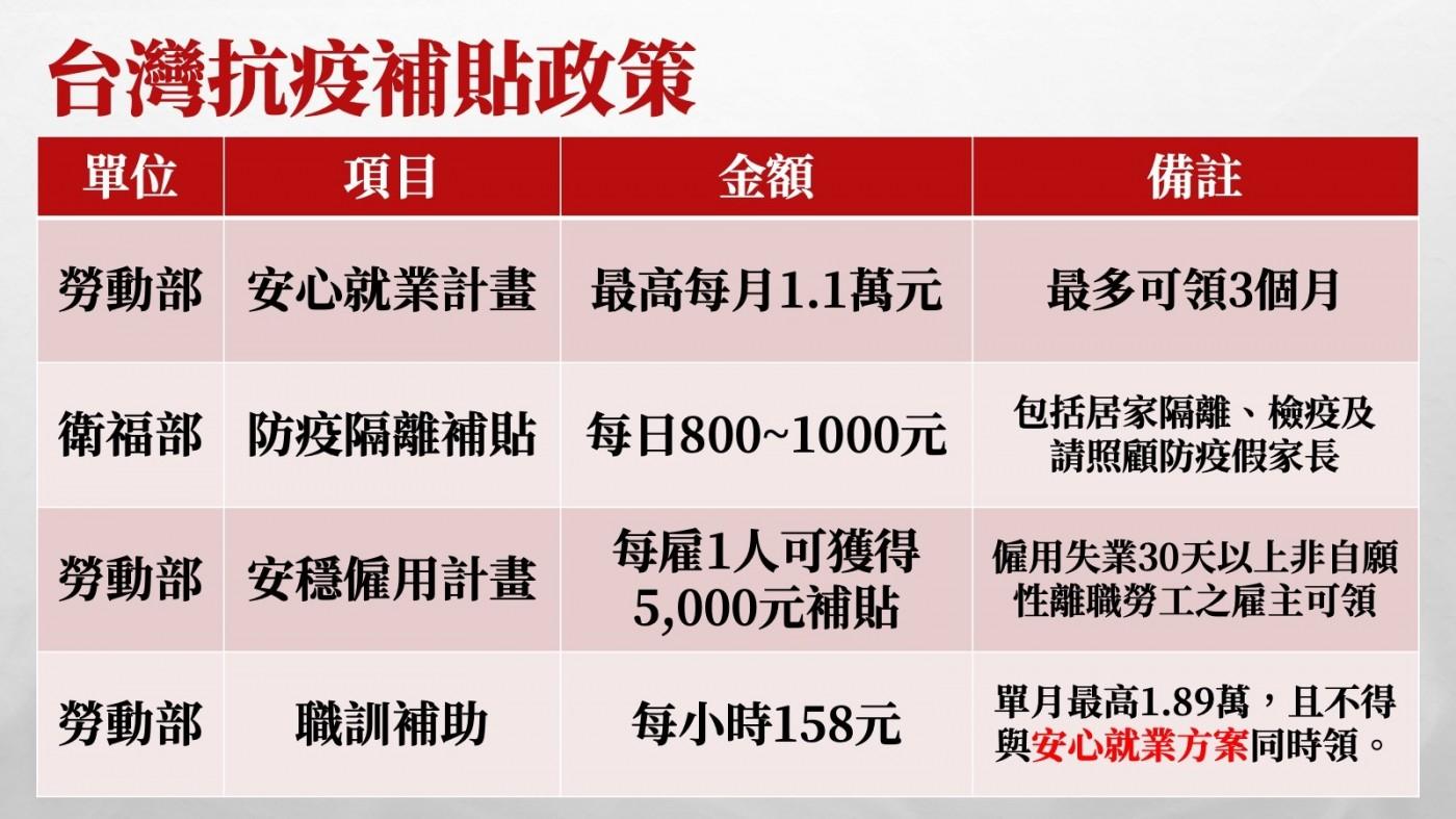 居家隔離補貼每日千元!追溯1月15日起,看懂台灣補貼方案與金額