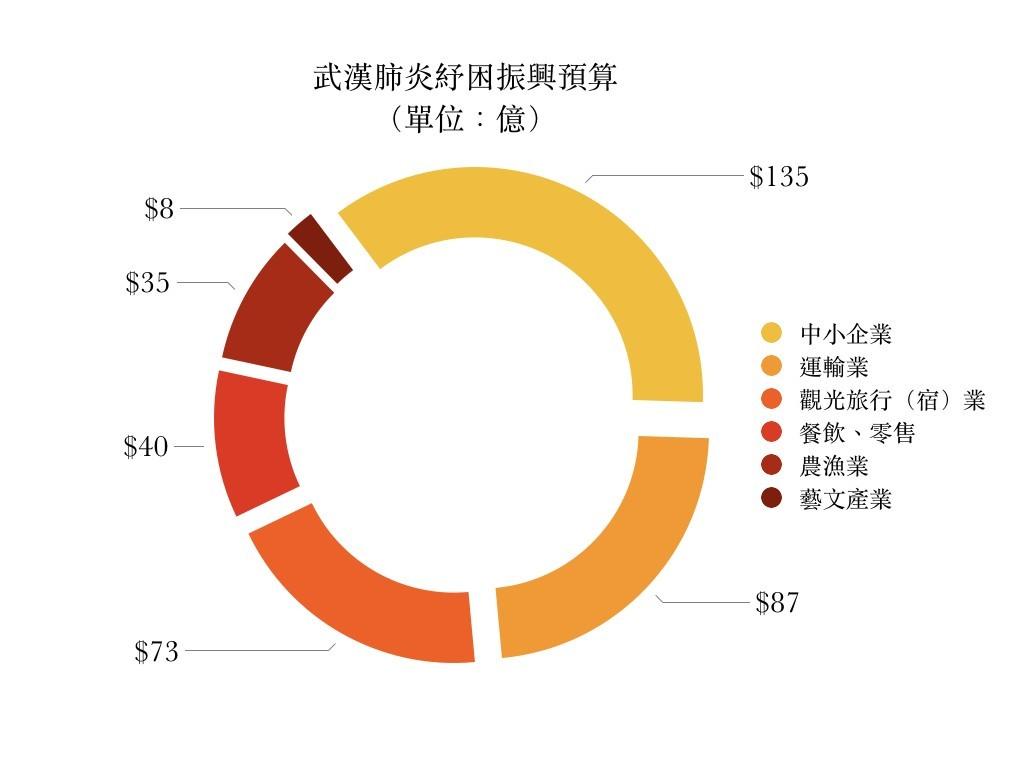 4張圖看懂政院600億特別預算!武漢肺炎防疫、產業紓困振興花在哪