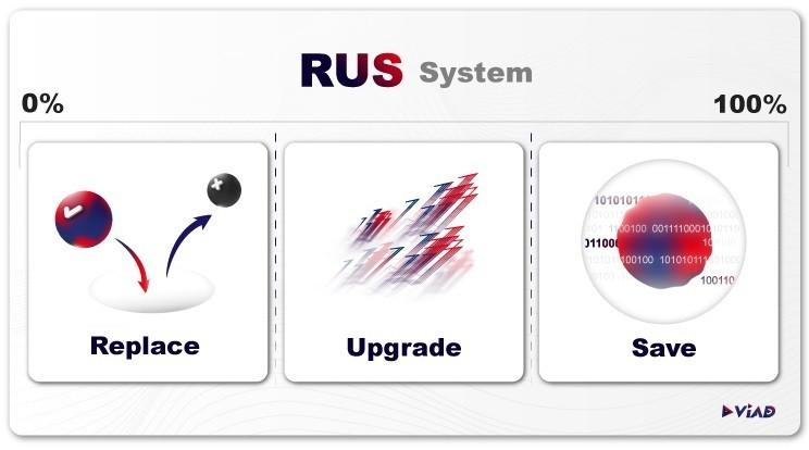 跨越品牌同溫層|ViAD建立「RUS系統」,注入優質品牌DNA