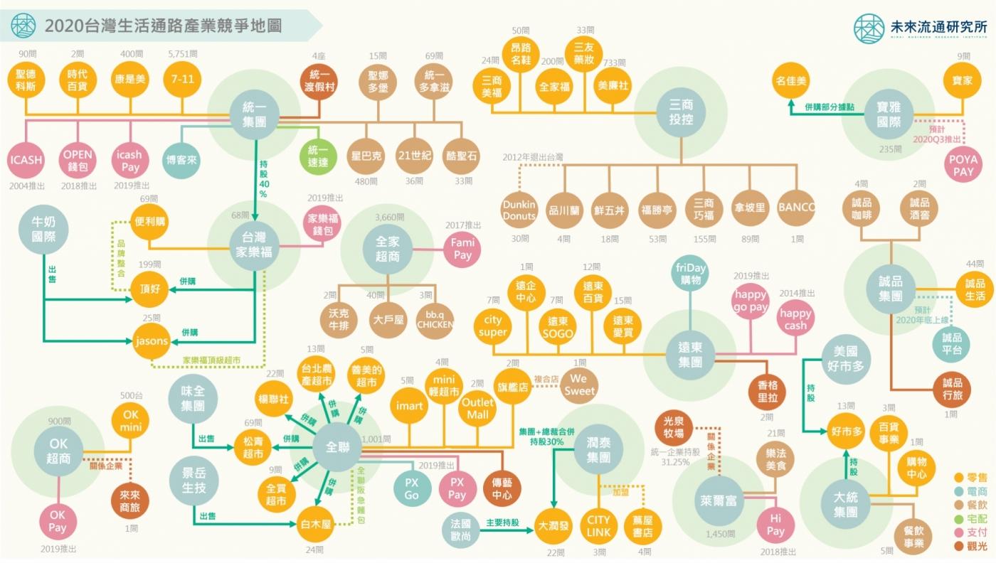 家樂福收購頂好其實是幫統一補拼圖?台灣零售集團邁向生活全通路佈局