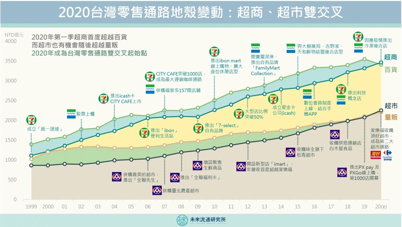 超商、超市向上衝,今年出現黃金雙交叉?一張圖看懂20年台灣零售通路地殼變動