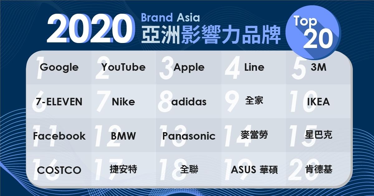 2020亞洲影響力品牌出爐!Google蟬聯冠軍、健身影音類名次狂升,玉山大進步37名