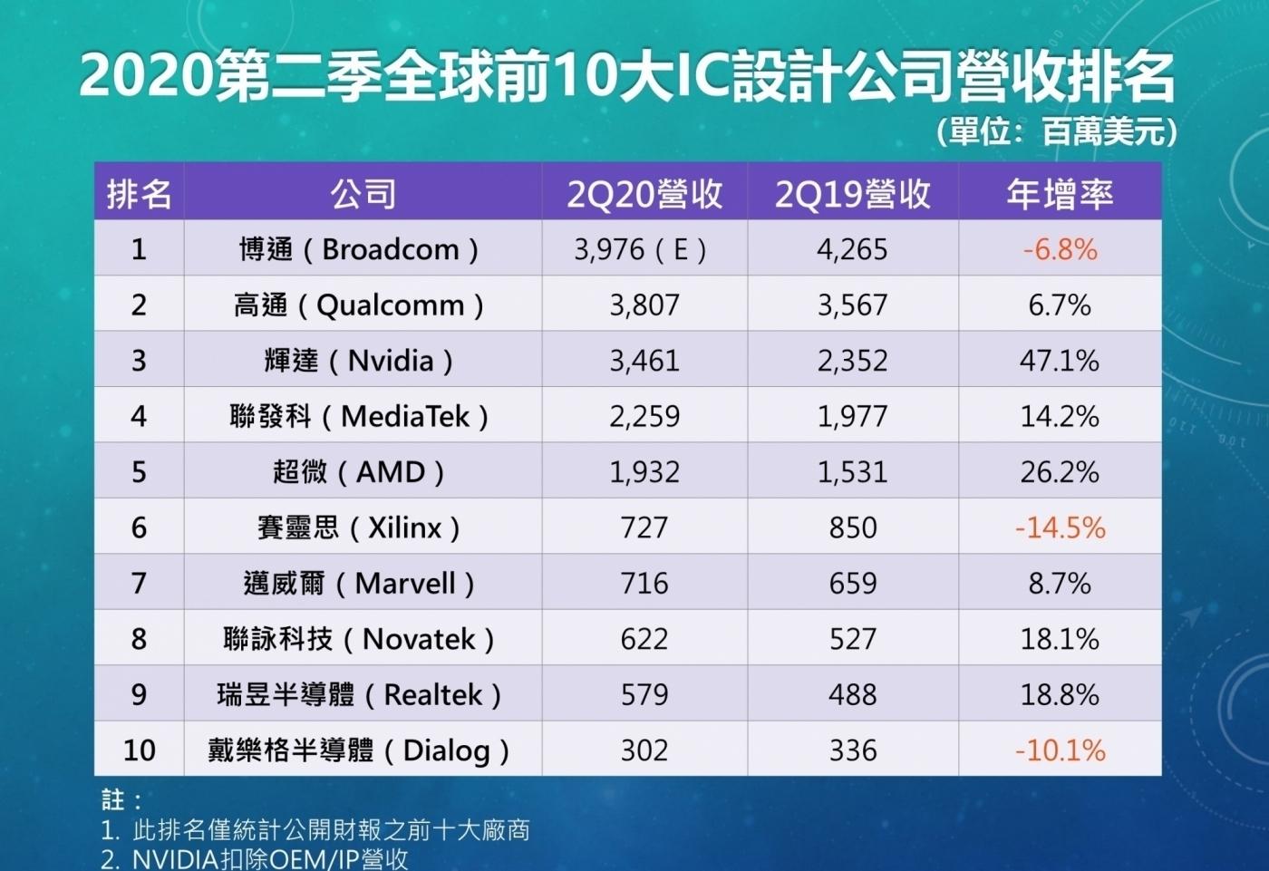 全球前十大IC公司營收排名出爐!博通奪冠超車高通近50億元,但年營收仍衰退