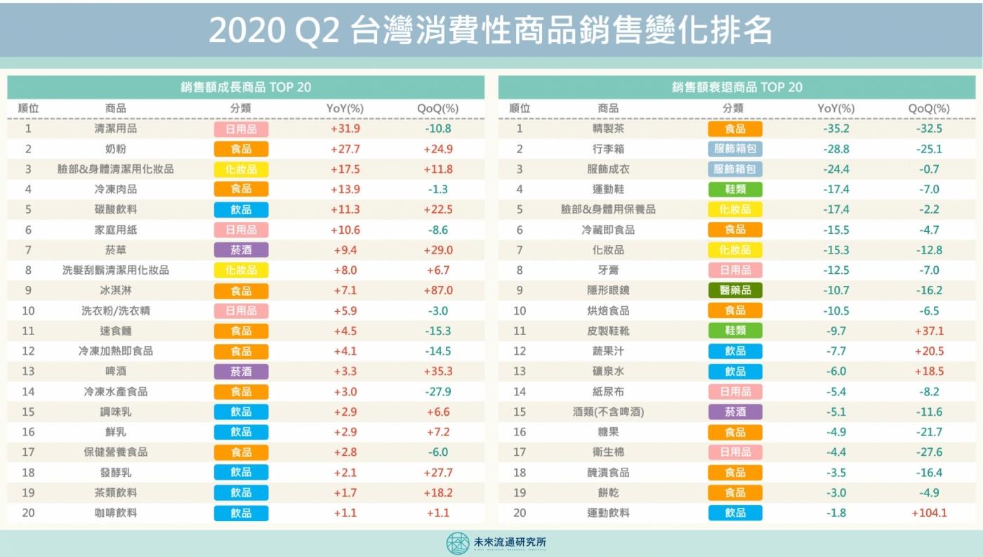 一張圖解析台灣Q2消費性商品銷售榜!囤貨食物成風潮,但便利的冷藏即食品滯銷?