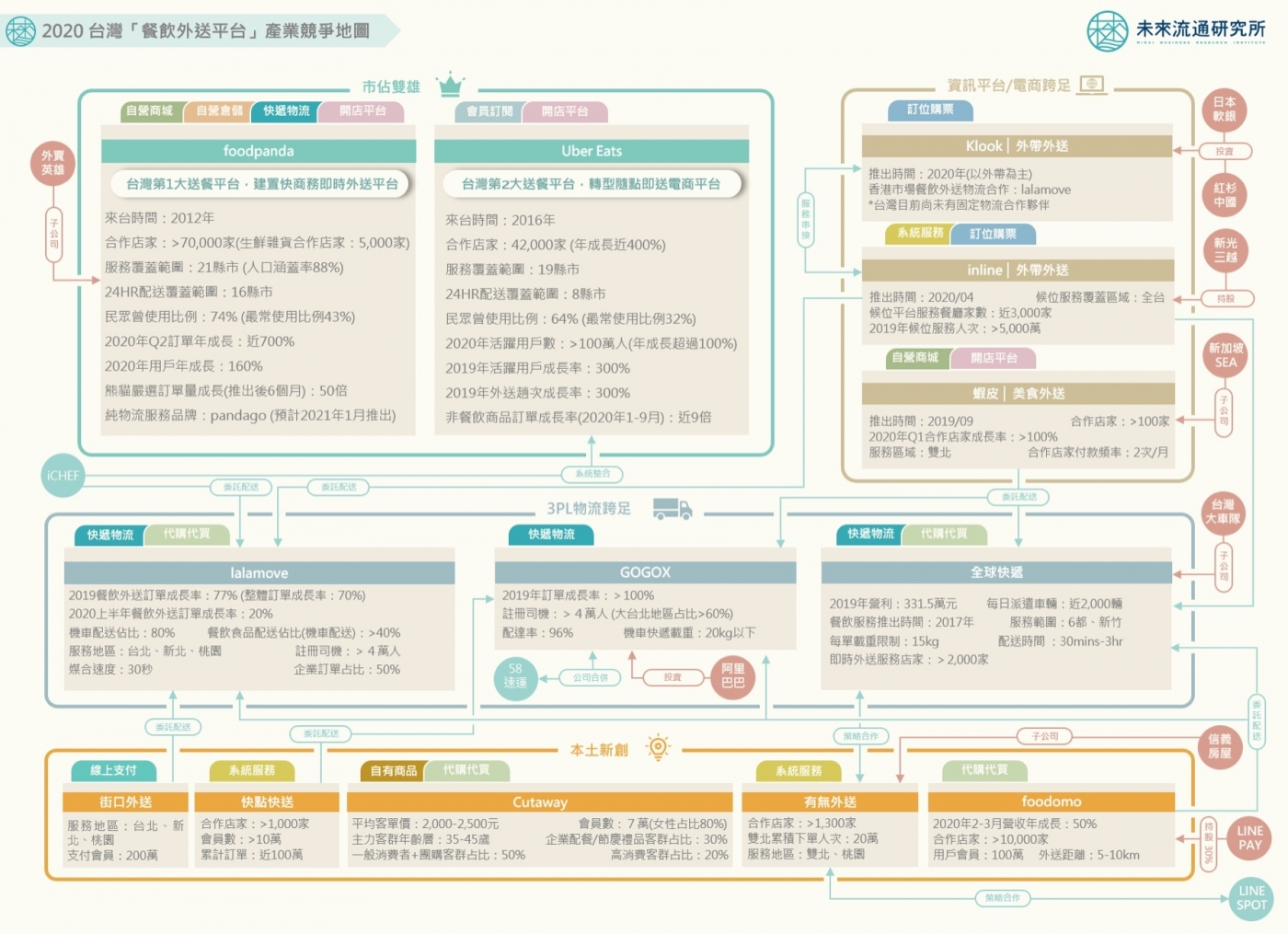 foodpanda、Uber Eats在窮忙?台灣餐飲外送白熱化,4大關鍵情報看懂產業版圖